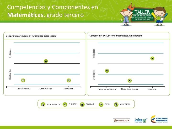 Competencias y Componentes en Matemáticas, grado tercero