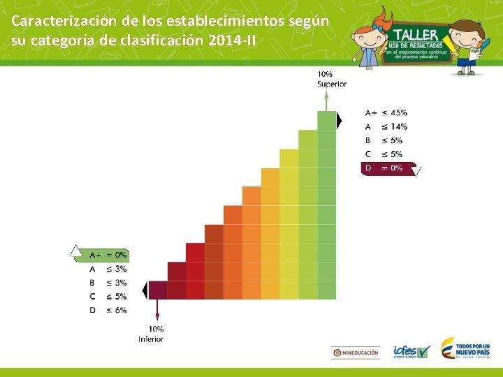 Caracterización de los establecimientos según su categoría de clasificación 2014 -II