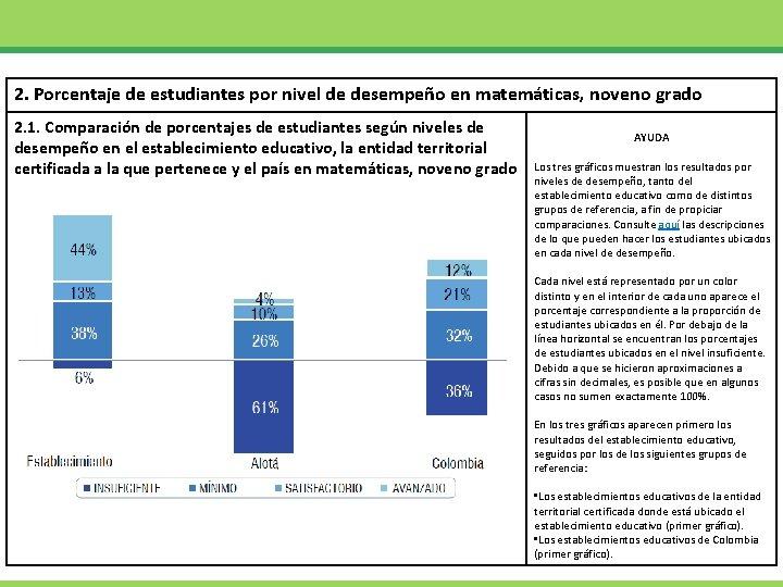2. Porcentaje de estudiantes por nivel de desempeño en matemáticas, noveno grado 2. 1.