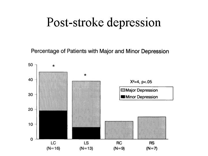 Post-stroke depression