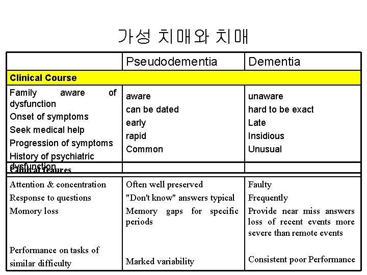 가성 치매와 치매 Pseudodementia Dementia Family aware of dysfunction Onset of symptoms Seek medical