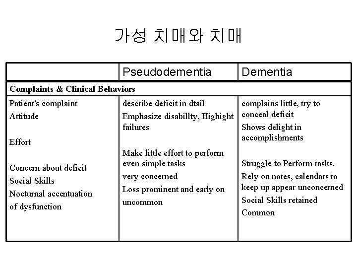 가성 치매와 치매 Pseudodementia Dementia Complaints & Clinical Behaviors Patient's complaint Attitude Effort describe