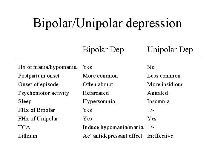 Bipolar/Unipolar depression Hx of mania/hypomania Postpartum onset Onset of episode Psychomotor activity Sleep FHx