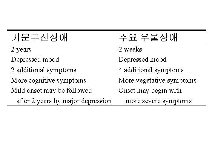 기분부전장애 주요 우울장애 2 years Depressed mood 2 additional symptoms More cognitive symptoms Mild