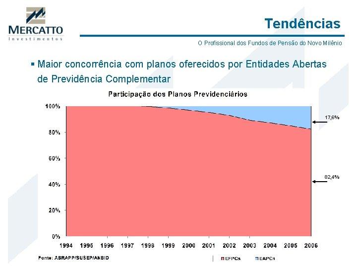 Tendências O Profissional dos Fundos de Pensão do Novo Milênio § Maior concorrência com