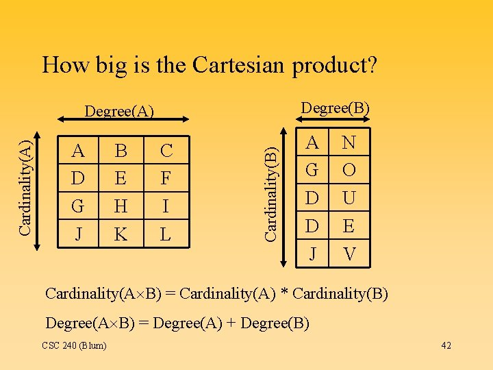 How big is the Cartesian product? Degree(B) A D G J B E H