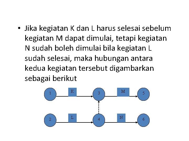 • Jika kegiatan K dan L harus selesai sebelum kegiatan M dapat dimulai,