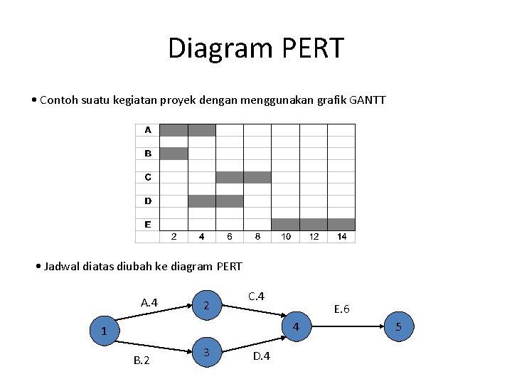 Diagram PERT • Contoh suatu kegiatan proyek dengan menggunakan grafik GANTT • Jadwal diatas