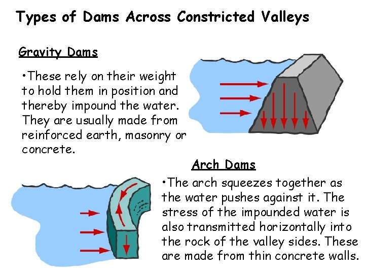 Types of Dams Across Constricted Valleys Gravity Dams • These rely on their weight