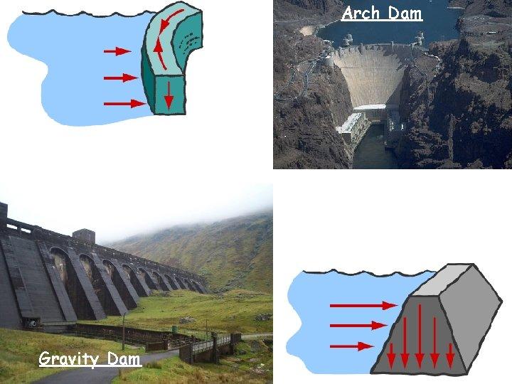 Arch Dam Gravity Dam