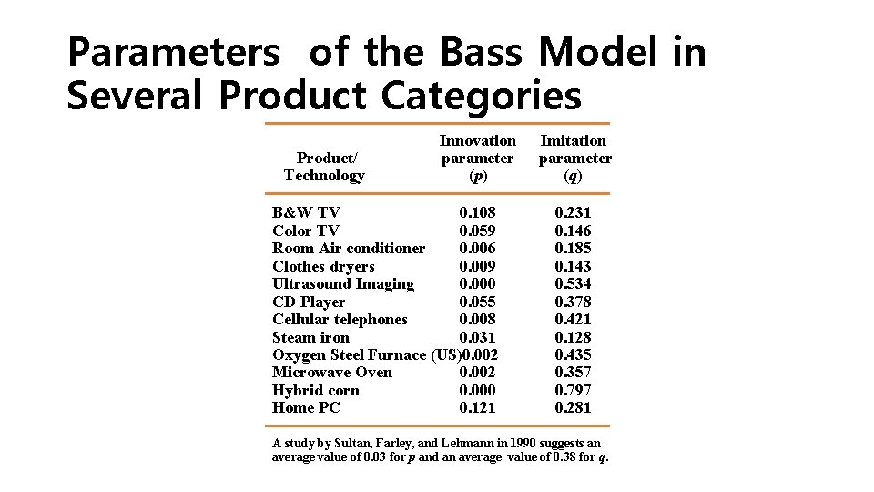 Parameters of the Bass Model in Several Product Categories Product/ Technology Innovation parameter (p)