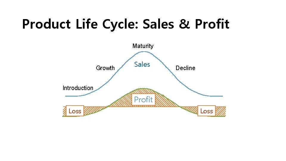 Product Life Cycle: Sales & Profit Maturity Growth Sales Decline Introduction Profit Loss