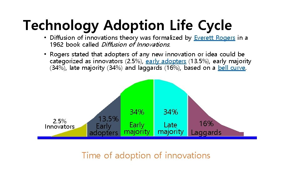 Technology Adoption Life Cycle • Diffusion of innovations theory was formalized by Everett Rogers