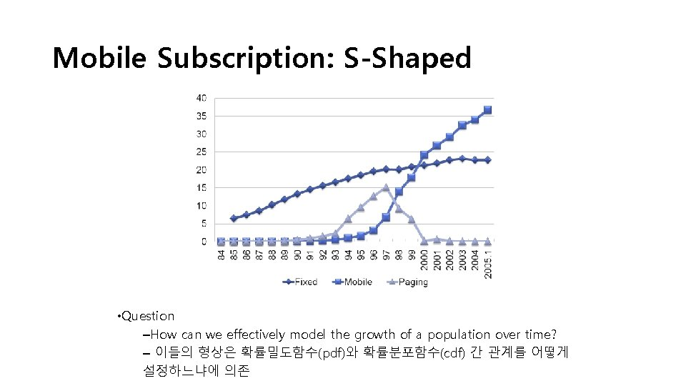 Mobile Subscription: S-Shaped • Question –How can we effectively model the growth of a