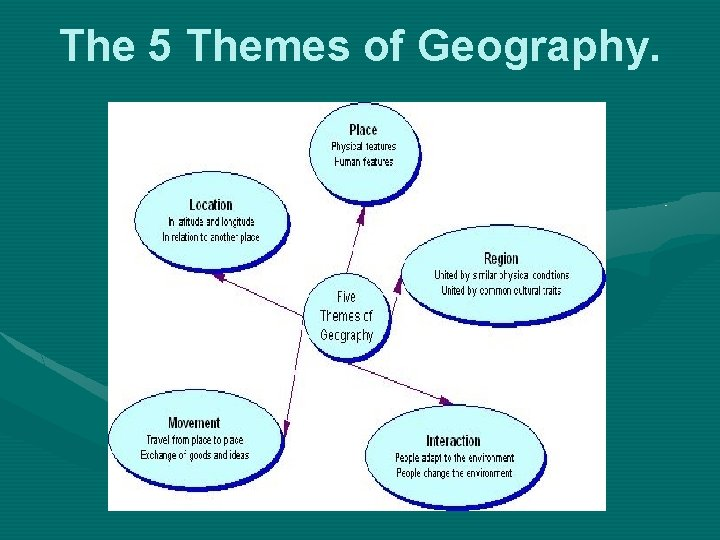 The 5 Themes of Geography.