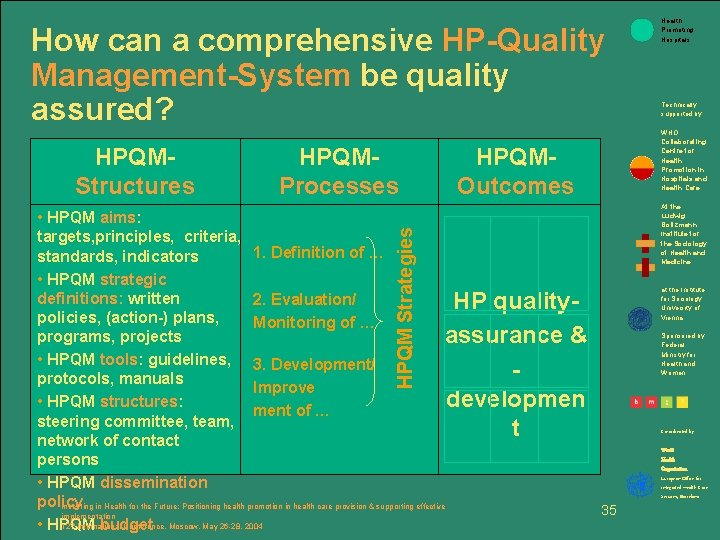 How can a comprehensive HP-Quality Management-System be quality assured? HPQMStructures HPQMProcesses HPQMOutcomes HPQM Strategies
