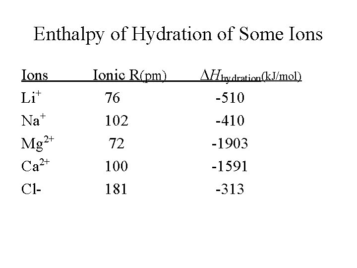 Enthalpy of Hydration of Some Ions Li+ Na+ Mg 2+ Ca 2+ Cl- Ionic