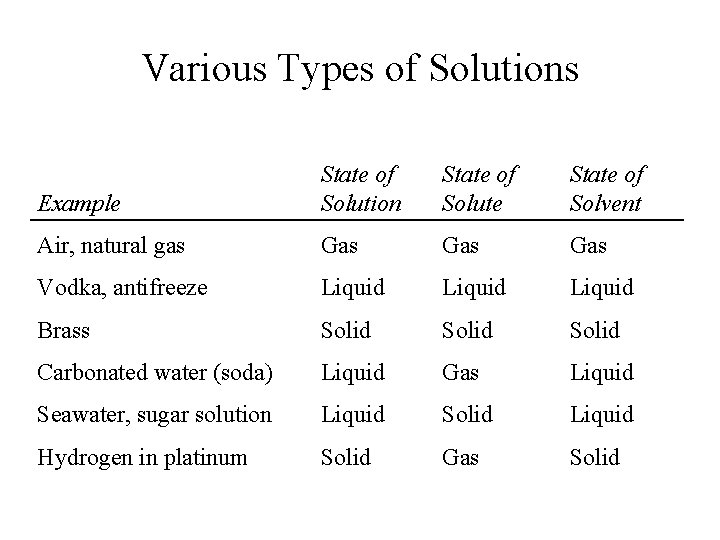 Various Types of Solutions Example State of Solution State of Solute State of Solvent