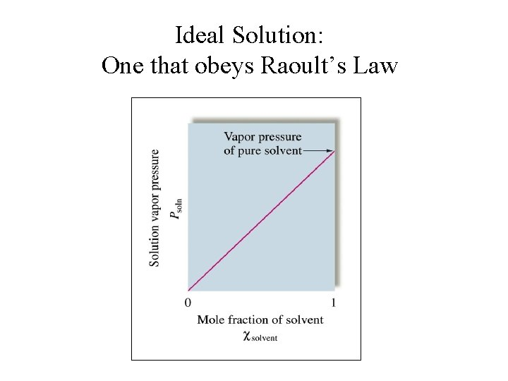 Ideal Solution: One that obeys Raoult's Law