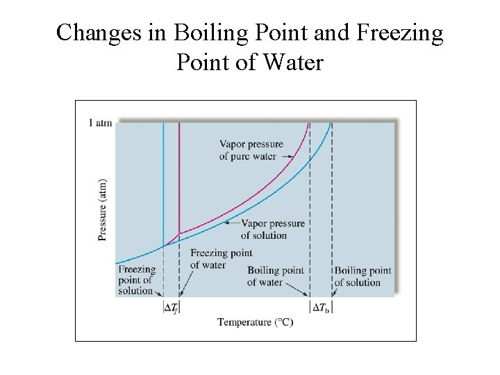 Changes in Boiling Point and Freezing Point of Water