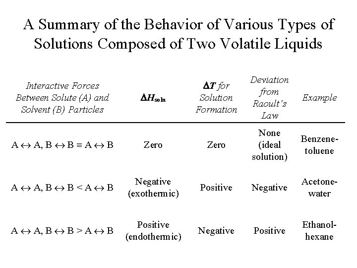 A Summary of the Behavior of Various Types of Solutions Composed of Two Volatile