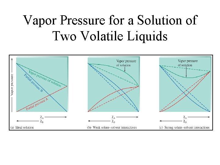 Vapor Pressure for a Solution of Two Volatile Liquids
