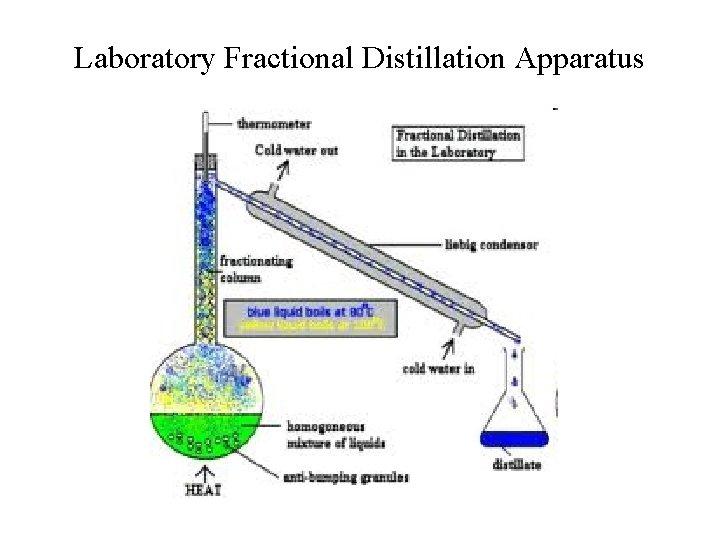 Laboratory Fractional Distillation Apparatus
