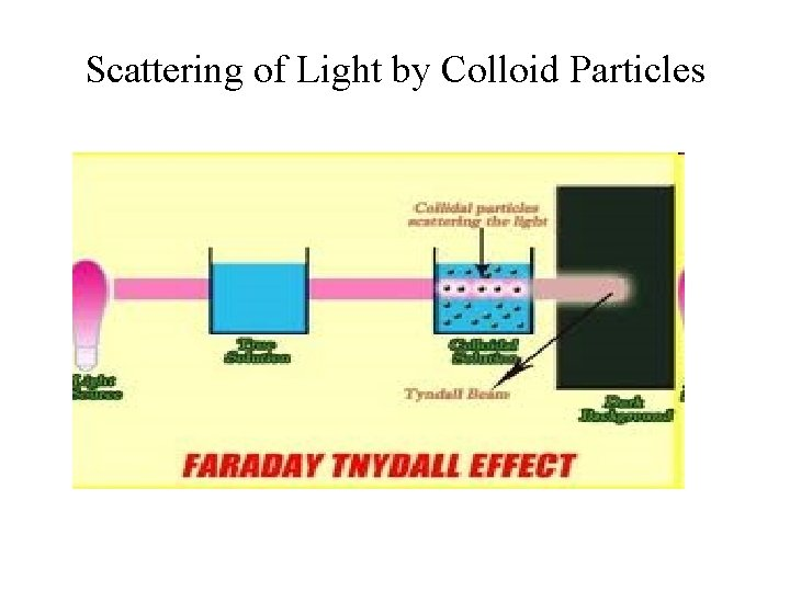 Scattering of Light by Colloid Particles
