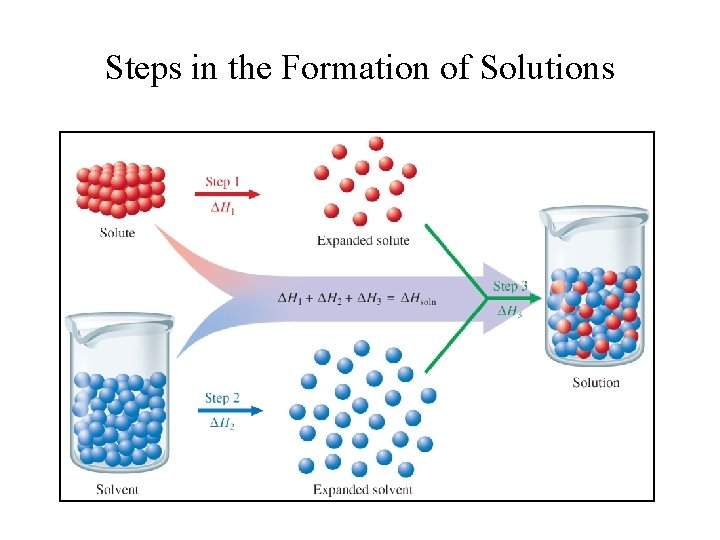 Steps in the Formation of Solutions