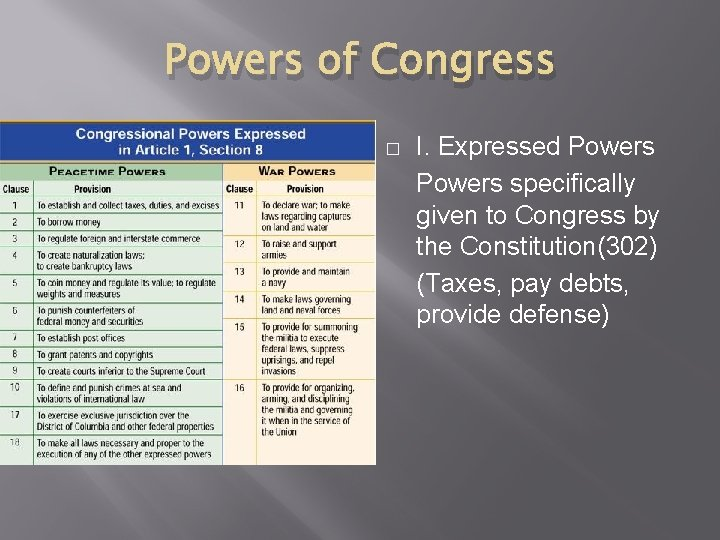 Powers of Congress � I. Expressed Powers specifically given to Congress by the Constitution(302)