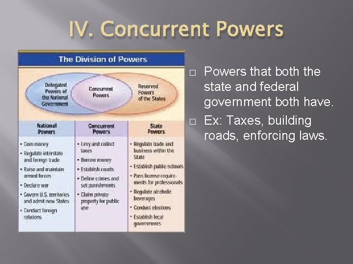 IV. Concurrent Powers � � Powers that both the state and federal government both