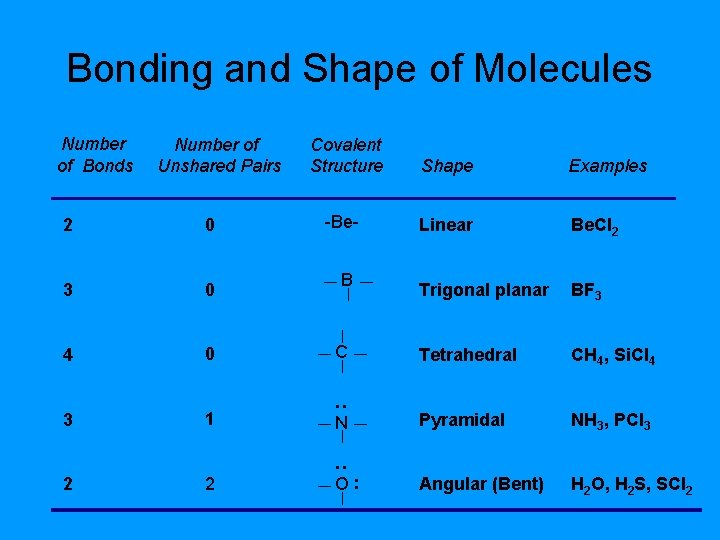 Bonding and Shape of Molecules Number of Unshared Pairs Covalent Structure Shape Examples -Be-