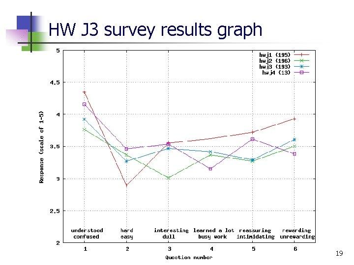 HW J 3 survey results graph 19