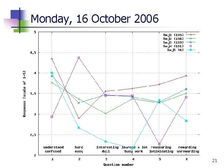 Monday, 16 October 2006 21