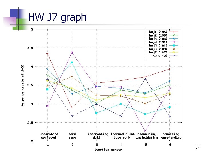 HW J 7 graph 37