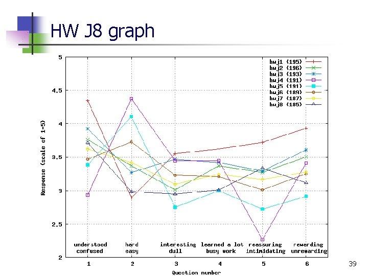 HW J 8 graph 39