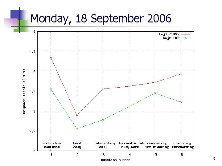 Monday, 18 September 2006 9