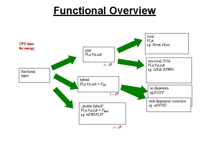 Functional Overview CPU time for energy local V( ) eg. Fermi-Dirac pure V( ,