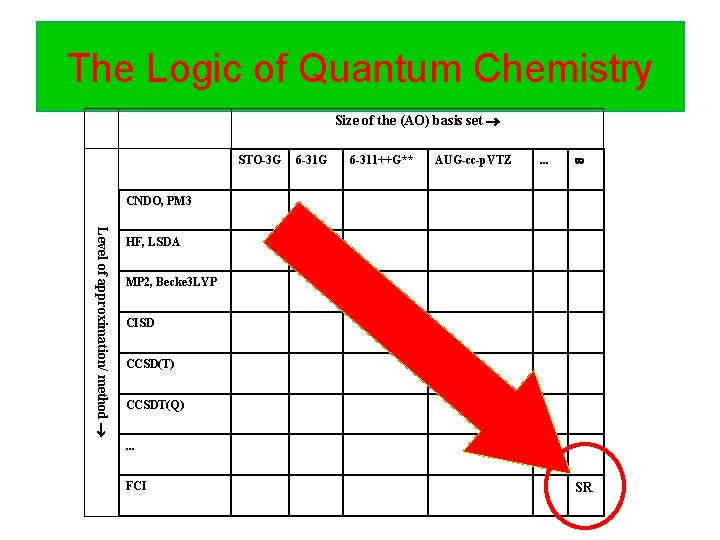 The Logic of Quantum Chemistry Size of the (AO) basis set STO-3 G 6