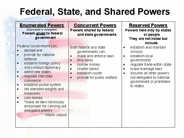 Federal, State, and Shared Powers Enumerated Powers (Expressed or delegated) Powers given to federal