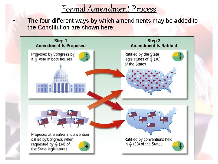Formal Amendment Process • The four different ways by which amendments may be added