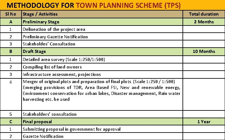 METHODOLOGY FOR TOWN PLANNING SCHEME (TPS) Sl No Stage / Activities A 1 2