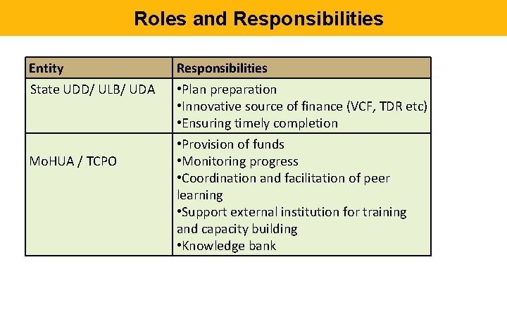 Roles and Responsibilities Entity State UDD/ ULB/ UDA Mo. HUA / TCPO Responsibilities •