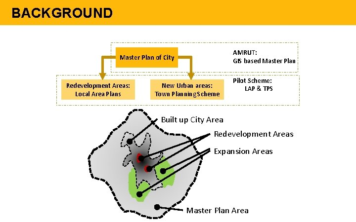 BACKGROUND AMRUT: GIS based Master Plan of City Redevelopment Areas: Local Area Plans New