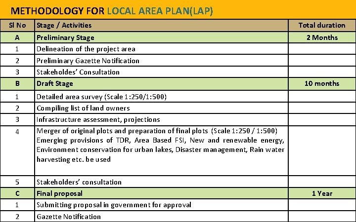 METHODOLOGY FOR LOCAL AREA PLAN(LAP) Sl No Stage / Activities A 1 2 3