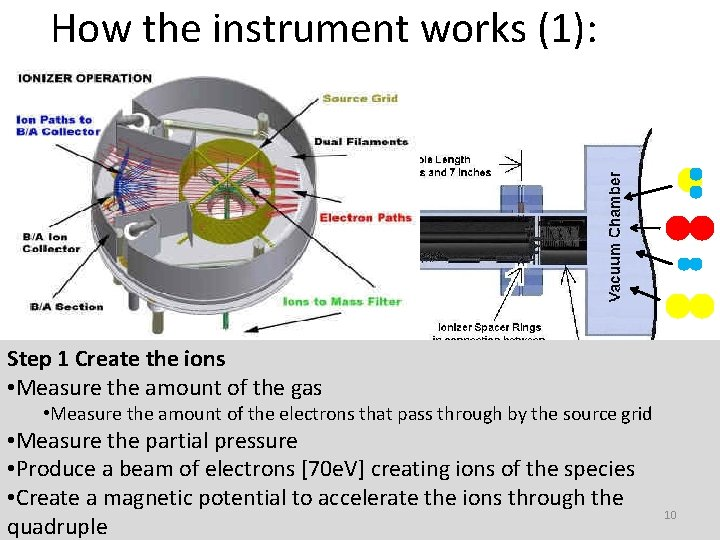 How the instrument works (1): Step 1 Create the ions • Measure the amount