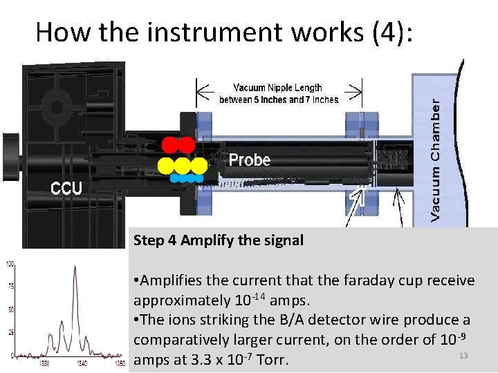 How the instrument works (4): Step 4 Amplify the signal • Amplifies the current