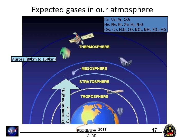 Expected gases in our atmosphere N 2, O 2, Ar, CO 2 He, Ne,