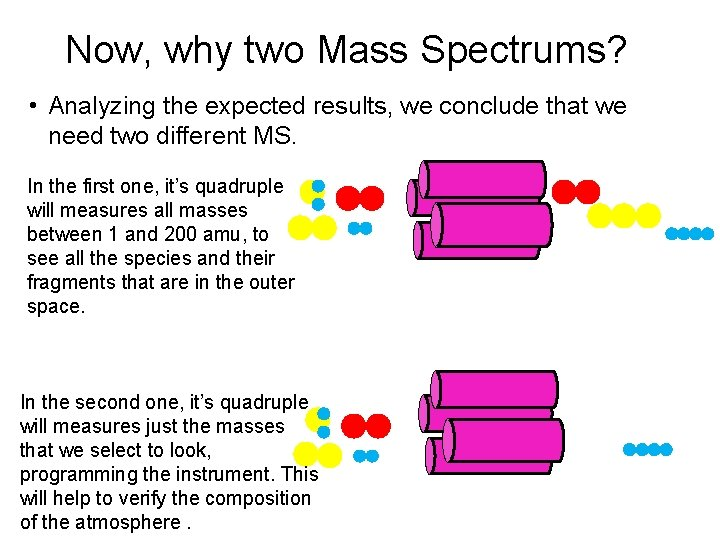 Now, why two Mass Spectrums? • Analyzing the expected results, we conclude that we