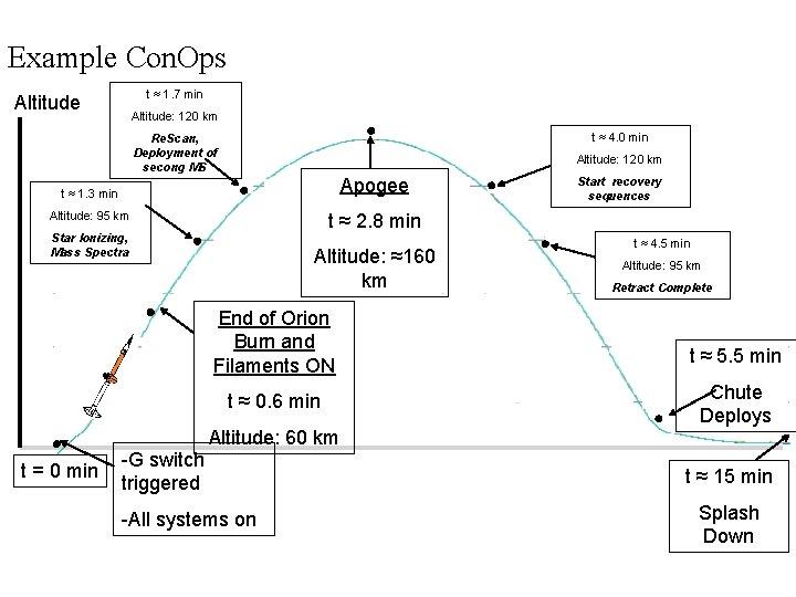 Example Con. Ops t ≈ 1. 7 min Altitude: 120 km t ≈ 4.